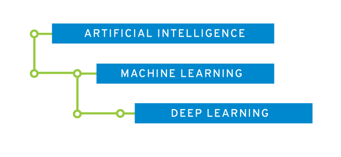 deep learning diagram