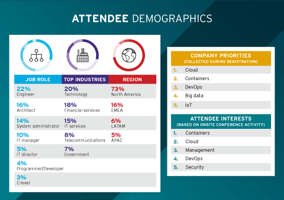 Summit attendee demographics