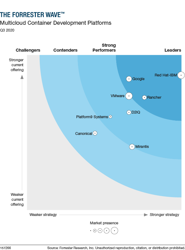 Red Hat named a leader among multicloud container development platforms by  Forrester