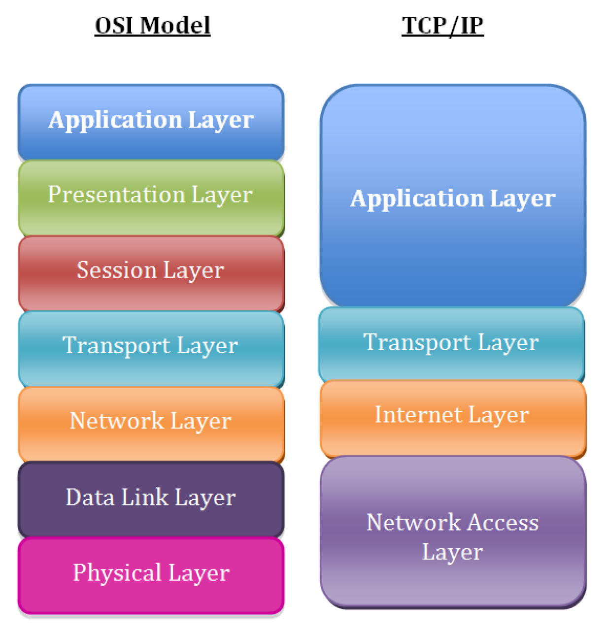 OSI Model Layers and corresponding TCP/IP Layers