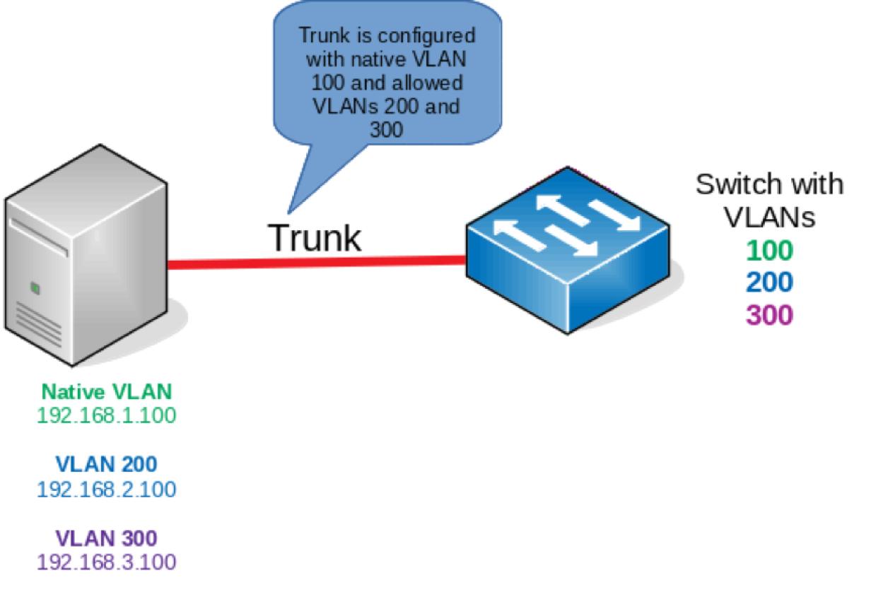 Una topología de VLAN más compleja.