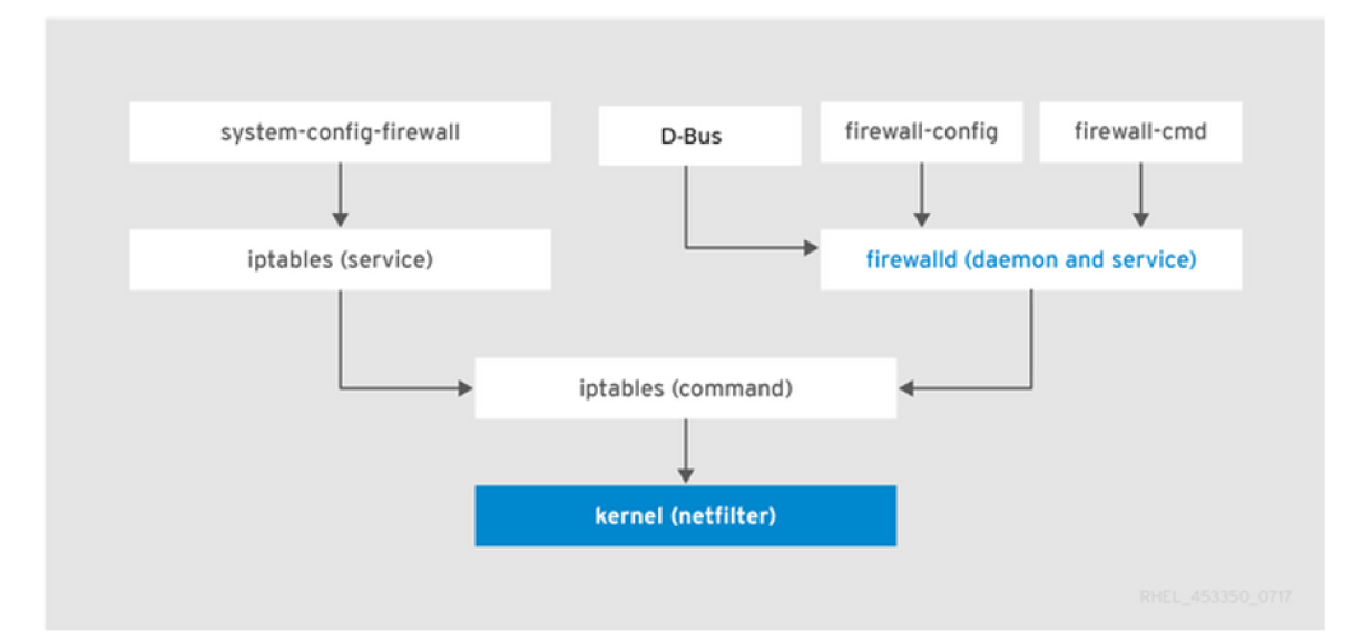 firewalld diagram
