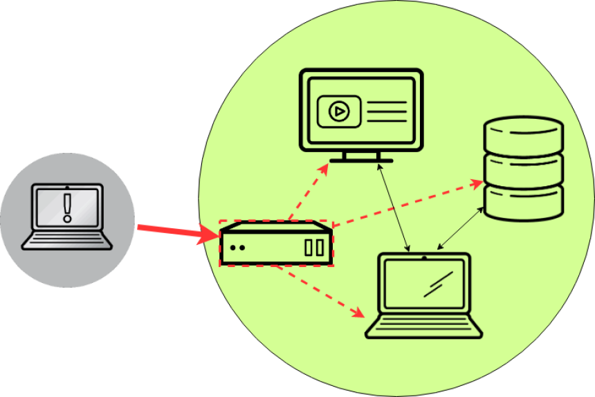 An Introduction To Network Defense Basics Enable Sysadmin