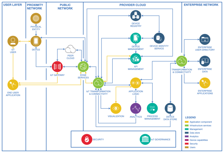 来自https://www.diagrams.net/blog/network-diagrams的示例图