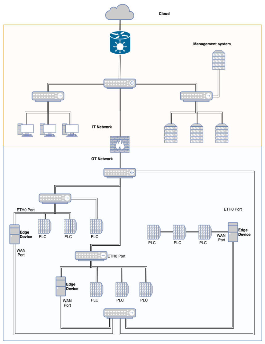 Sysadmin Tools Creating Network Diagrams With Diagrams Net Enable Sysadmin