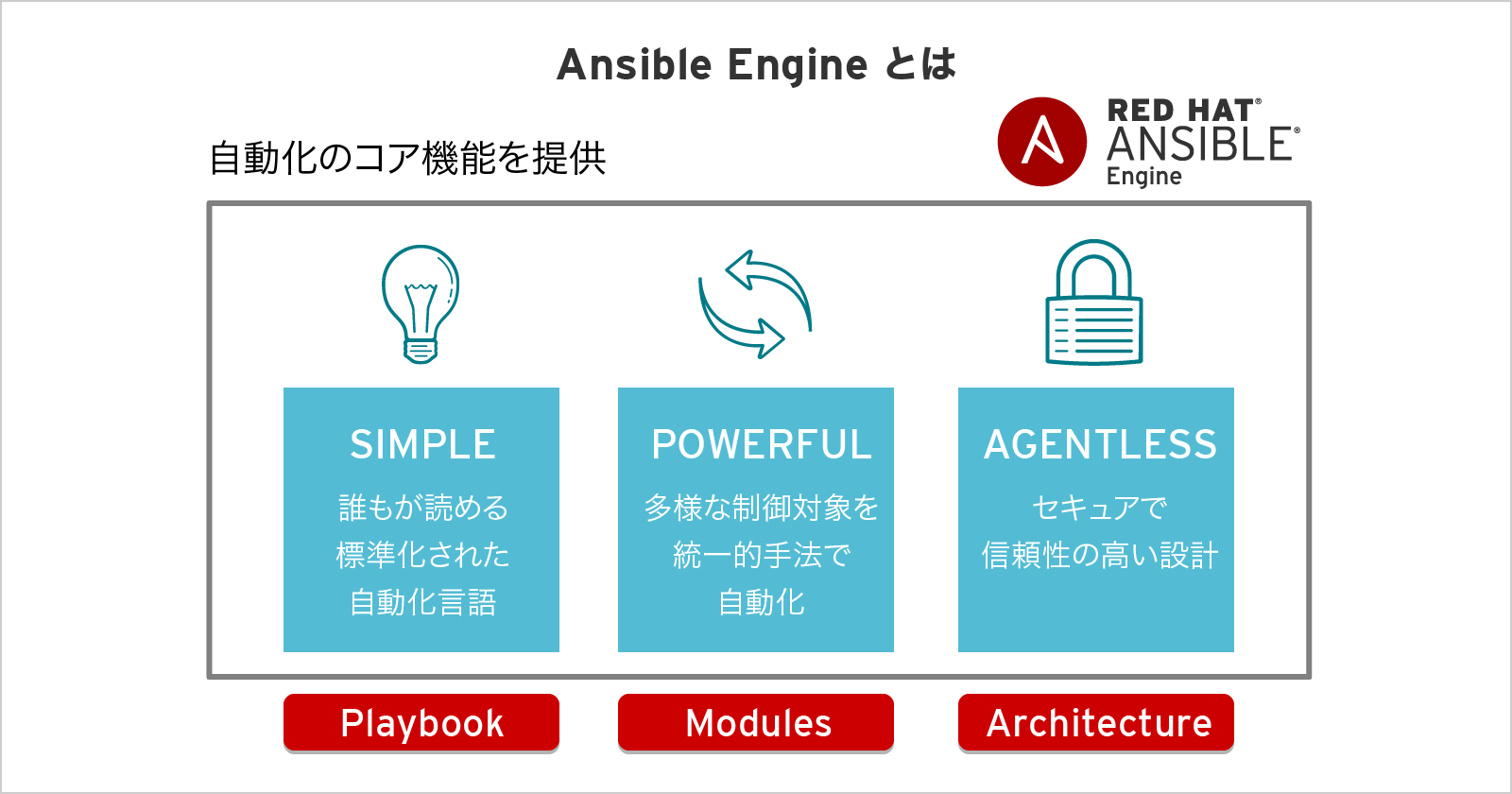 Ansible Engine とは
