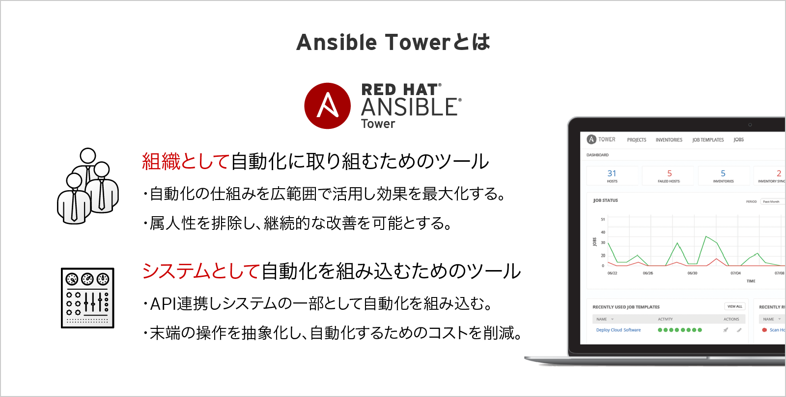 Ansible Tower とは