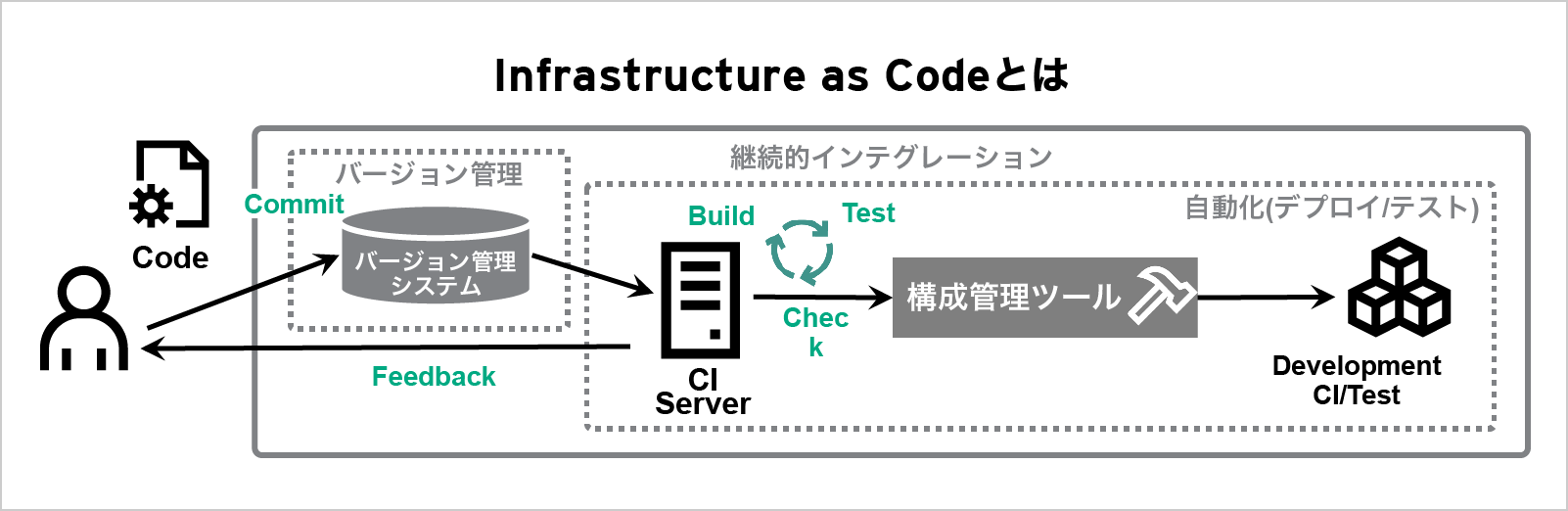 Infrastructure as Codeとは