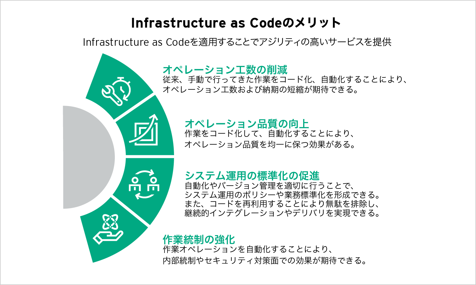 Infrastructure as Codeのメリット