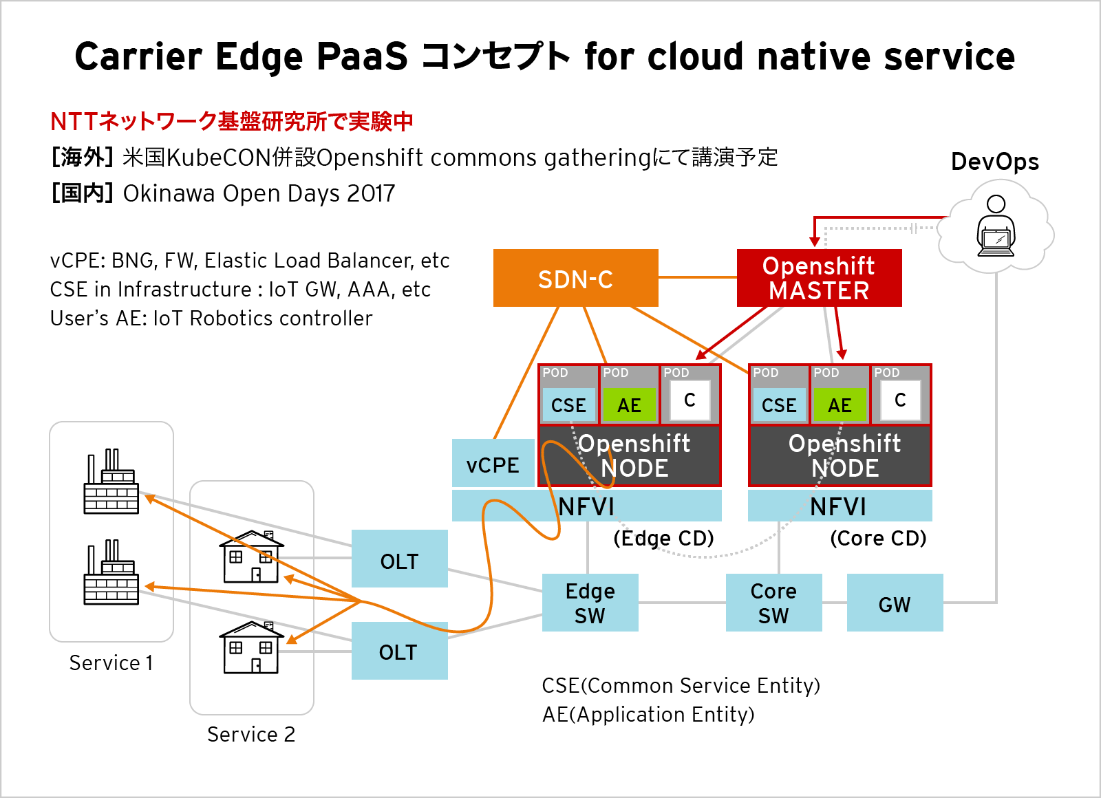 Carrier Edge PaaS コンセプト for cloud native service